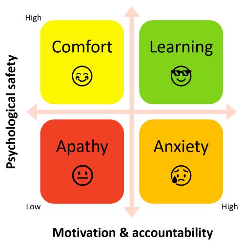 Leadership Toolbox: Psychological Safety