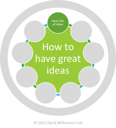 Graphic. Centre circle 'How to have great ideas'. Smaller circle 'Have lots of ideas'