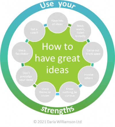 Graphic. Centre circle 'How to have great ideas'. Smaller circle 'Use your strengths'