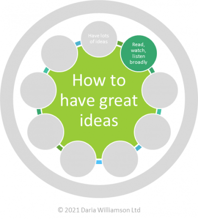 Graphic. Centre circle 'How to have great ideas'. Smaller circle 'Read, watch, listen broadly'