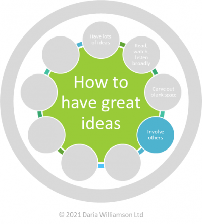Graphic. Centre circle 'How to have great ideas'. Smaller circle 'Involve others'