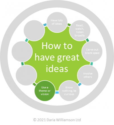 Graphic. Centre circle 'How to have great ideas'. Smaller circle 'Use a theme or vision'