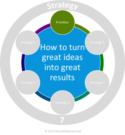 Graphic. Centre blue circle 'How to turn great ideas into great results'. Smaller mid-green circle labelled 'Prioritise'.