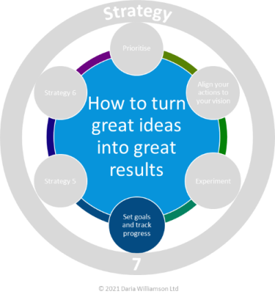 Graphic. Centre blue circle 'How to turn great ideas into great results'. Smaller mid-blue circle labelled 'Set goals and track progress'.