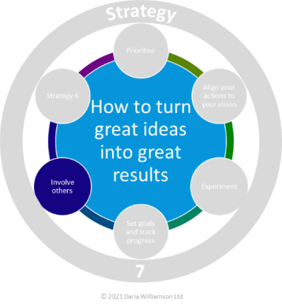 Graphic. Centre blue circle 'How to turn great ideas into great results'. Smaller dark blue circle labelled 'Involve others'.